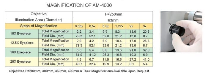 6-Step Magnification Of Alltion Am-4000 Microscope