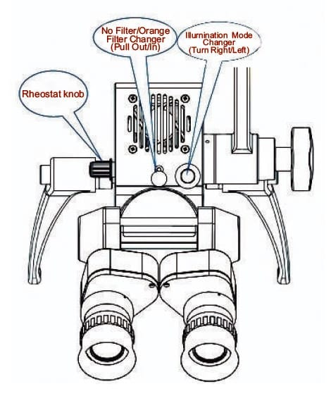 Ear Toilet Microscope Controlling Functions