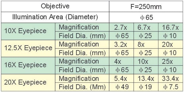 Magnification List Of Am-P8300 ( 3-Step Magnification Models )