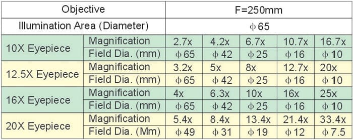 Magnification List Of Am-P8500 ( 5-Step Magnification Models )